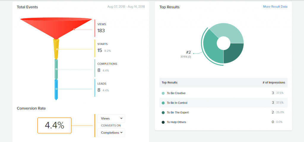 A screenshot photograph of my personal analytics page. Shows a funnel with data for views, starts, completions and leads. Also provides a percentage for conversion rate and breaks down the results of the quiz in percentages.